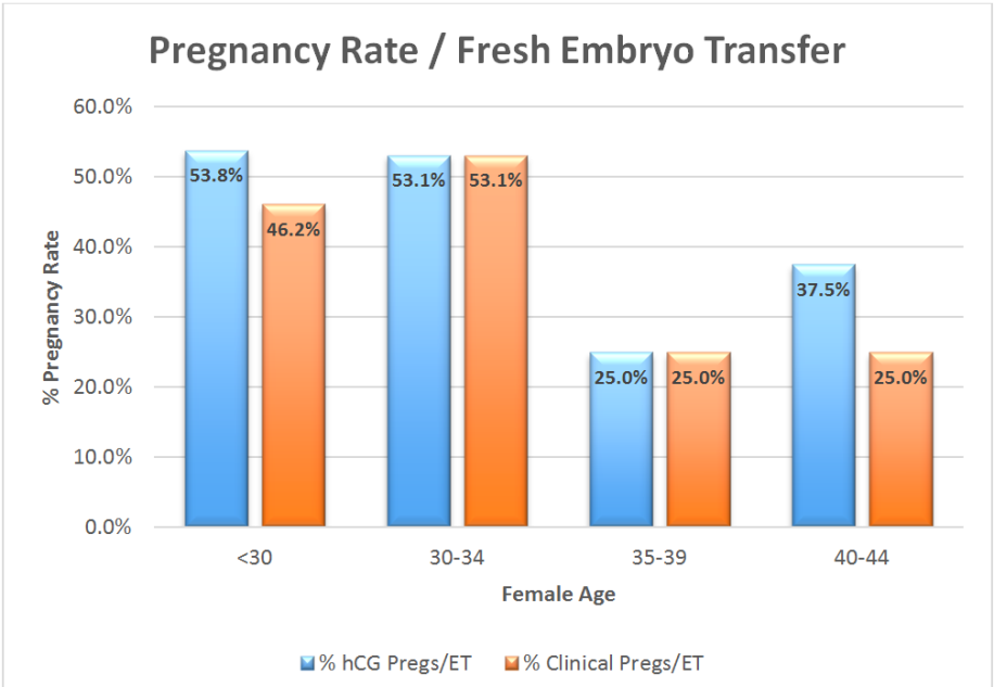 pregnancy rate, fresh embryo transfer - affordable IVF - july 2014 to june 2015